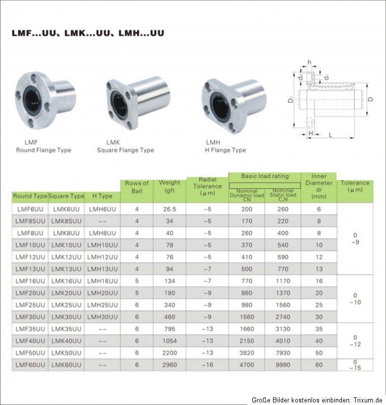 Linearlager kurz  Lmk-12-uu Flanschlager quadratisch